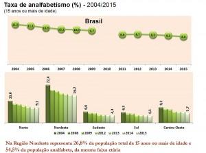 54,5% dos analfabetos brasileiros estão no Nordeste