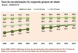 A taxa de escolarização subiu mais entre 4 ou 5 anos