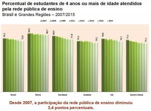 A participação da rede pública de ensino diminuiu 3,4 pontos percentuais em 8 anos