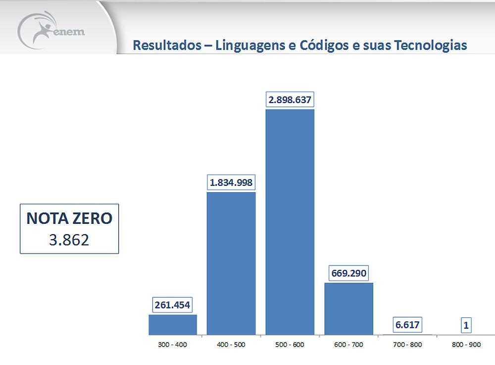 Média em linguagens foi de 523,1