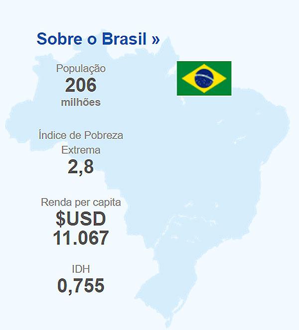 Brasil tem 206 milhões de habitantes